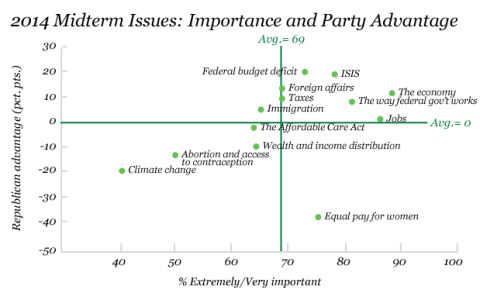 2014 Midterm Issues